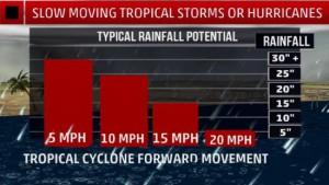 Hoe langzamer tropische stormen/orkanen trekken, hoe meer regen. Hoeveelheden in inches (bron: Jonathan Erdman).