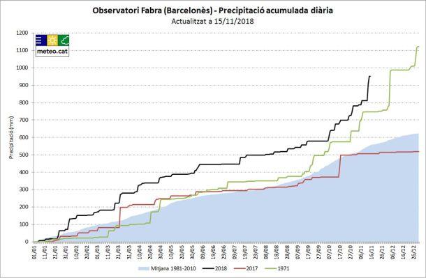 Er valt dit jaar ongewoon veel regen in onder meer Catalunya. In Barcelona, op het meetpunt Observatori Fabra, viel de afgelopen twee dagen (14-15 november) 141 mm. Daarmee nadert 2018 de grens van 1000 mm: actueel 952. Het record staat op 1123 mm in 1971, in 2017 viel er slechts 500 mm.