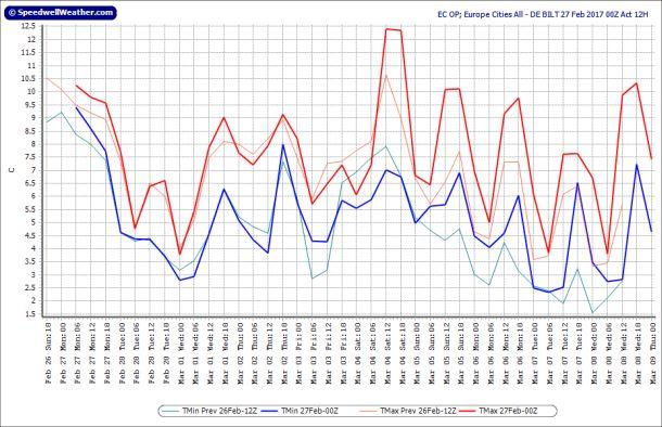 Operationele uitvoer ECMWF voor De Bilt, runs 26-27 februari; runtijd tot 9 maart