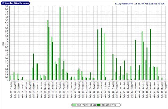 Neerslagdiagram oper ECMWF voor De Bilt, runs 5-6 februari; runtijd tot 16 februari