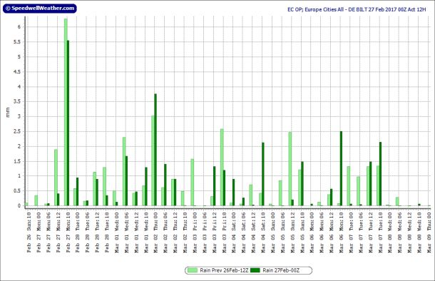 Neerslagdiagram oper ECMWF voor De Bilt, runs 26-27 februari; runtijd tot 9 maart