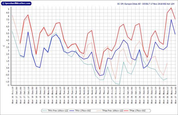 Operationele uitvoer ECMWF voor De Bilt, runs 16-17 november; runtijd tot 27 november