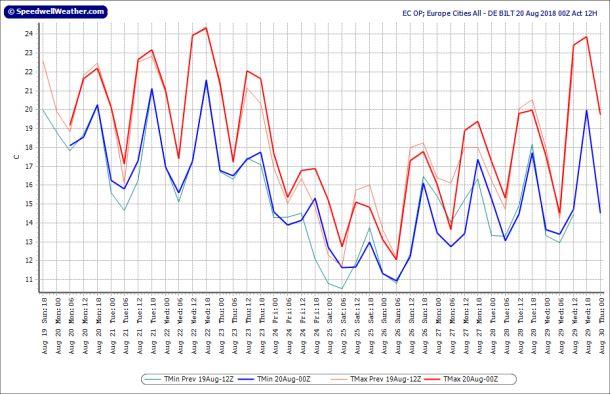 Operationele uitvoer ECMWF voor De Bilt, runs 19-20 augustus; runtijd tot 30 augustus