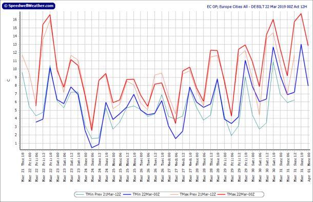 Operationele uitvoer ECMWF voor De Bilt, runs 21-22 maart; runtijd tot 1 april