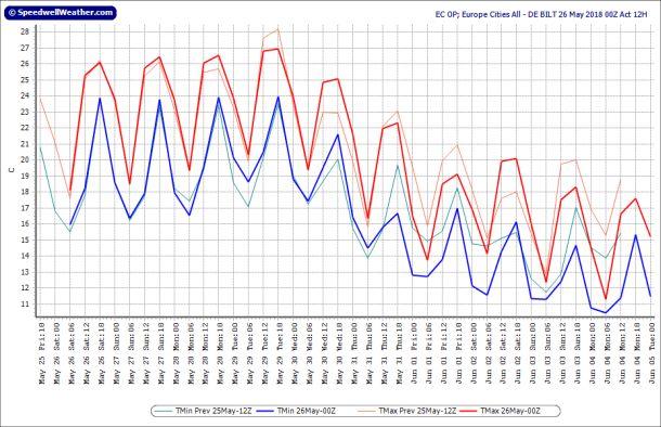 Operationele uitvoer ECMWF voor De Bilt, runs 25-26 mei; runtijd tot 5 juni