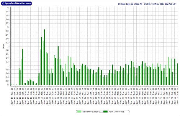 Ensemblegemiddelde neerslag ECMWF voor De Bilt, runs 17-18 november; runtijd tot 3 december
