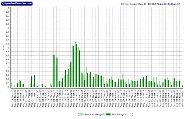 Neerslagdiagram ensemblegemiddelde ECMWF voor De Bilt, runs 19-20 augustus; runtijd tot 4 september