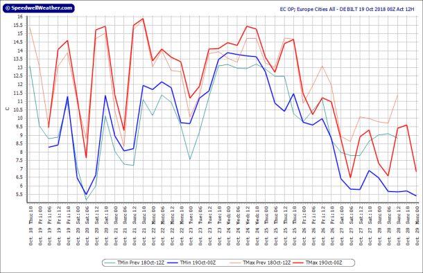 Operationele uitvoer ECMWF voor De Bilt, runs 18-19 oktober; runtijd tot 29 oktober